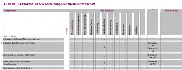 4.3.01.01. DP/ZW Anmeldung Zeitwirtschaft Dienstplan IST