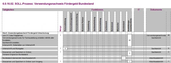 6.0.16.02. Verwendungsnachweis Fördergeld Bundesland BPM