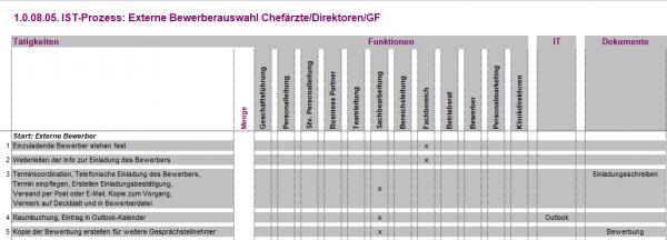 1.0.08.05. Externe Bewerberauswahl Chefärzte/Direktoren/GF IST