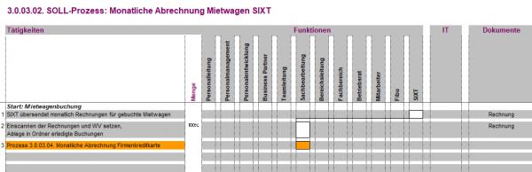 3.0.03.02. Monatliche Abrechnung Mietwagen Sixt BPV
