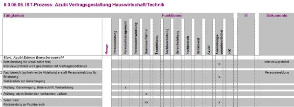 6.0.05.05. Vertragsgestaltung Azubi Hauswirtschaft/Technik IST