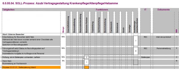 6.0.05.04. Vertragsgestaltung Azubi Krankenpflege/Altenpflege/Hebamme BPV