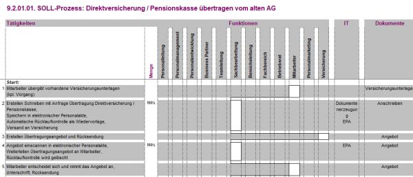 9.2.01.01. Direktversicherung / Pensionskasse übertragen vom alten AG BPV