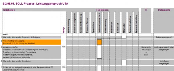 9.2.08.01. Leistungsanspruch UTA BPV