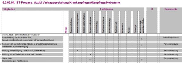 6.0.05.04. Vertragsgestaltung Azubi Krankenpflege/Altenpflege/Hebamme IST