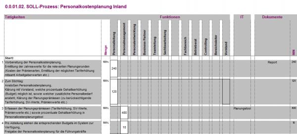 0.0.01.04. Personalkostenplanung Ausland BPM