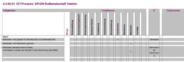 4.3.06.01. DP/ZW Rufbereitschaft Telefon IST