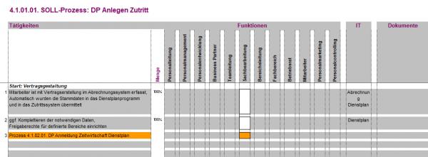 4.1.02.01. DP Anmeldung Zeitwirtschaft Dienstplan BPV