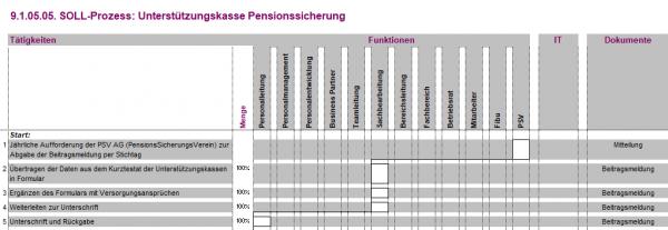 9.1.05.05. Unterstützungskasse Pensionssicherung BPV