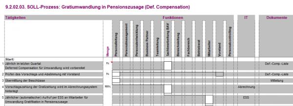 9.2.02.03. Gratiumwandlung in Pensionszusage (def. Compensation) BPV