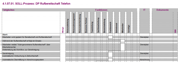 4.1.07.01. DP Rufbereitschaft Telefon BPM