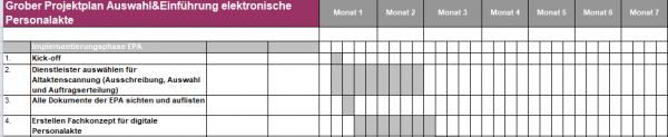Zeitplan Einführung elektronische Personalakte