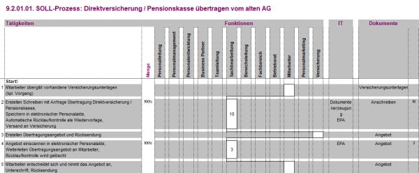 9.2.01.01. Direktversicherung / Pensionskasse übertragen vom alten AG BPM