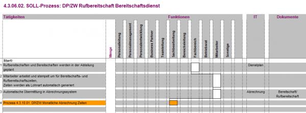 4.3.06.02. DP/ZW Rufbereitschaft Bereitschaftsdienst BPV