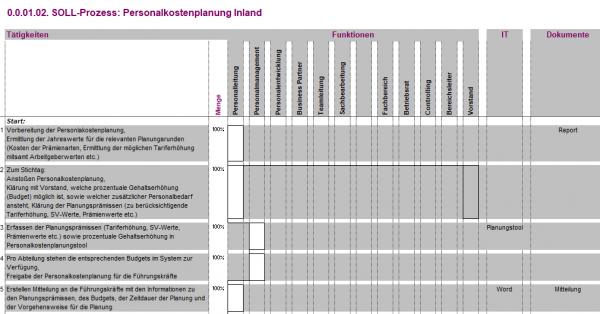 0.0.01.02. Personalkostenplanung Inland BPV