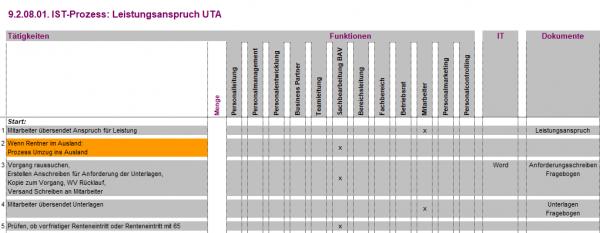 9.2.08.01. Leistungsanspruch UTA IST