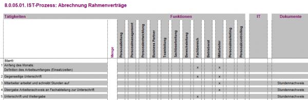 8.0.05.01. Abrechnung Rahmenverträge IST