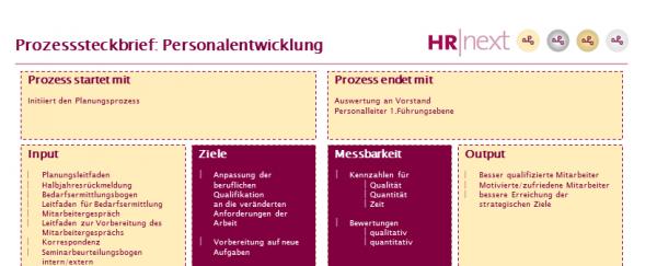 Prozesssteckbrief Personalentwicklung