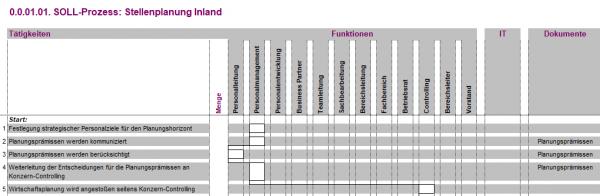 0.0.01.01. Stellenplanung Inland BPV