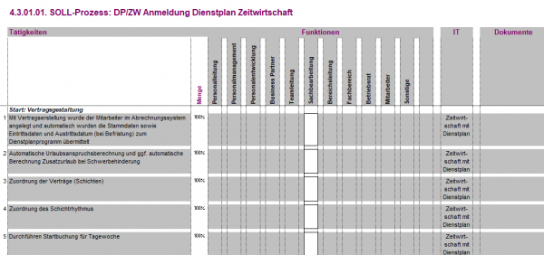 4.3.01.01. DP/ZW Anmeldung Zeitwirtschaft Dienstplan BPV