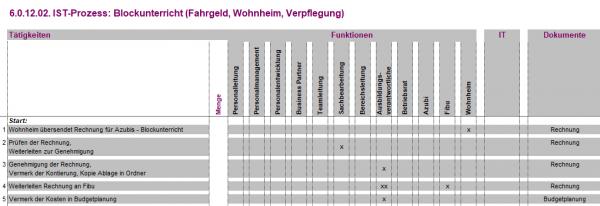 6.0.12.02. Blockunterricht (Fahrgeld,Wohnheim,Verpflegung) IST