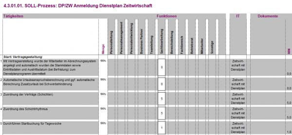 4.3.01.01. DP/ZW Anmeldung Zeitwirtschaft Dienstplan BPM