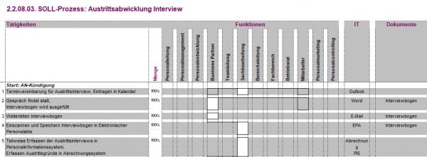 2.2.08.03. Austrittsabwicklung Interview BPV