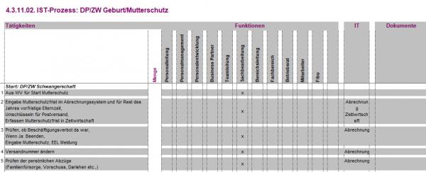 4.3.11.02. DP/ZW Geburt/Mutterschutz IST