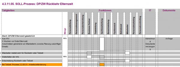 4.3.11.05. DP/ZW Rückkehr Elternzeit BPV