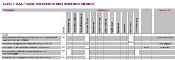 1.0.05.01. Kooperationsvertrag Hochschule Stipendien BPV