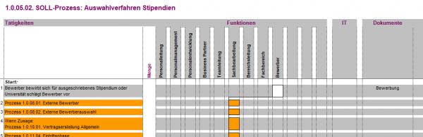 1.0.05.02. Auswahlverfahren Stipendien BPM