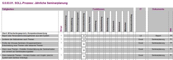 5.0.03.01. Jährliche Seminarplanung BPM