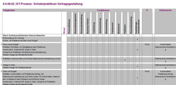 6.0.08.02. Schuelerpraktikum Vertragsgestaltung IST