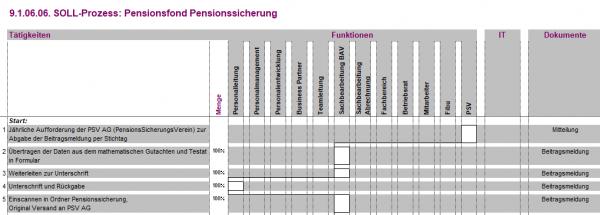 9.1.06.06. Pensionsfond Pensionssicherung BPV