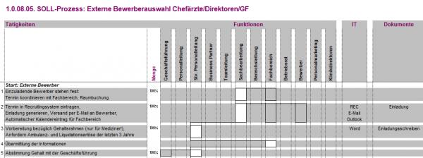 1.0.08.05. Externe Bewerberauswahl Chefärzte/Direktoren/GF BPV