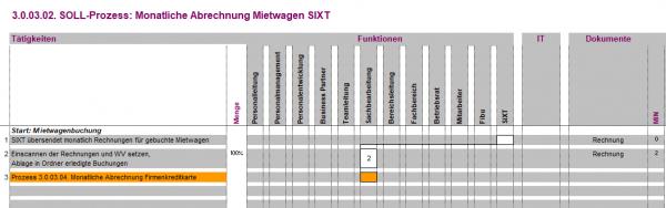 3.0.03.02. Monatliche Abrechnung Mietwagen Sixt BPM
