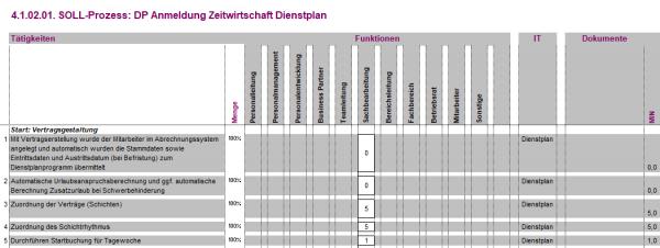 4.1.02.01. DP Anmeldung Zeitwirtschaft Dienstplan BPM