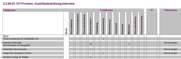 2.2.08.03. Austrittsabwicklung Interview IST