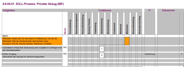 8.8.05.01. Privater Abzug (IBF) BPM