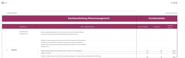 Rollenberechnung Administration Reisemanagement