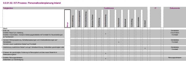 0.0.01.02. Personalkostenplanung Inland IST