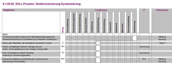 9.1.09.06. Direktversicherung Dynamisierung BPV