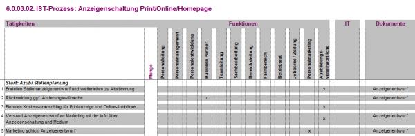 6.0.03.02. Anzeigenschaltung Print/Online/Homepage IST