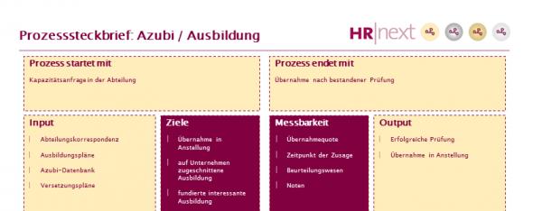 Prozesssteckbrief Azubi / Ausbildung