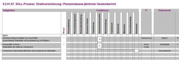 9.2.01.07. Direktversicherung / Pensionskasse jährlicher Gewinnbericht BPM