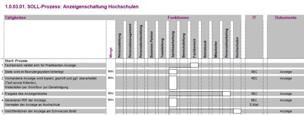 1.0.03.01. Anzeigenschaltung Hochschulen BPV