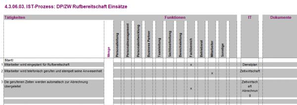 4.3.06.03. DP/ZW Rufbereitschaft Einsätze IST