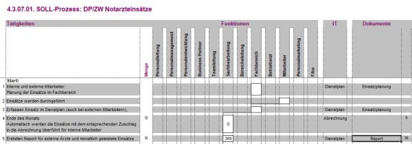 4.3.07.01. DP/ZW Notarzteinsätze BPM